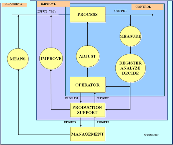 Organization of SPC in manufacturing